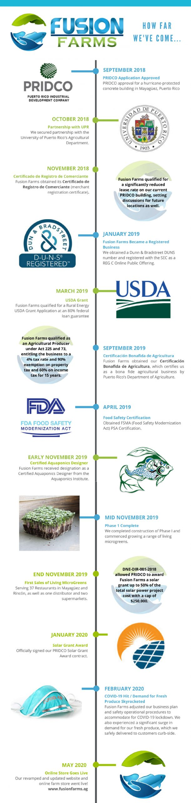 Fusion Farms Timeline Infographic cropped